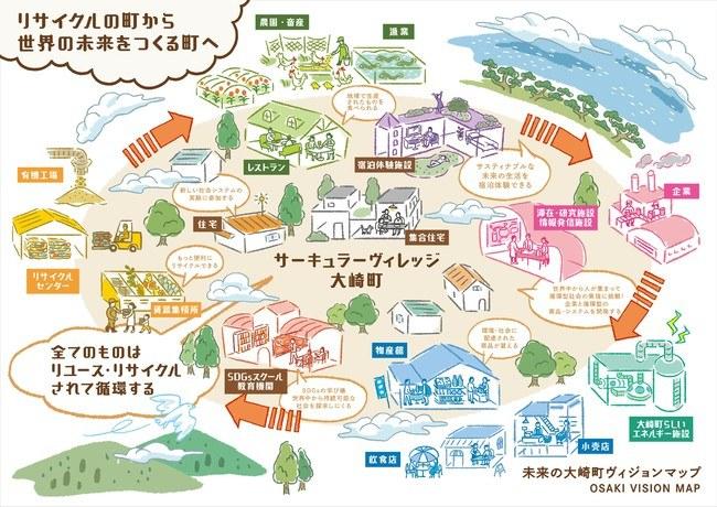 未来の大崎町ヴィジョンマップ
