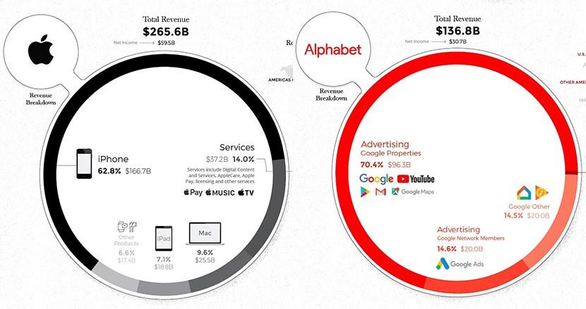 Apple、Googleなど世界を席巻する5大IT企業の収益構造をグラフ化してみたら、意外な違いが見えてきた