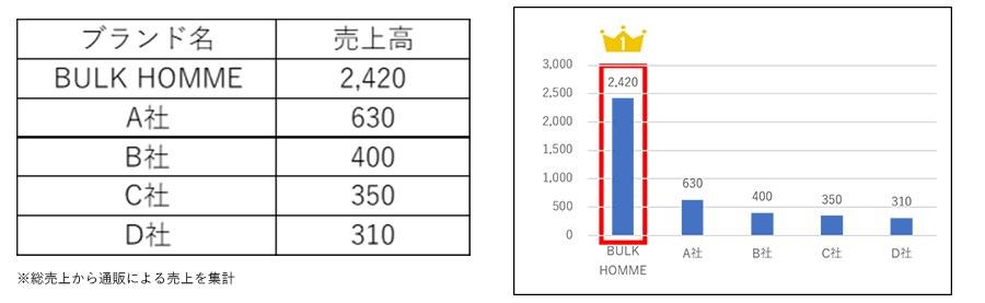 2020年:スキンケアアイテム通販チャネル(全価格帯)TOP5(単位:百万円)