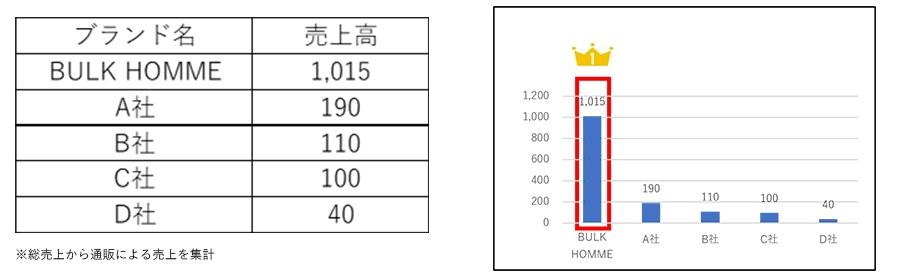 2020年:ヘアケアアイテム通販チャネル(3000円未満)TOP5(単位:百万円)