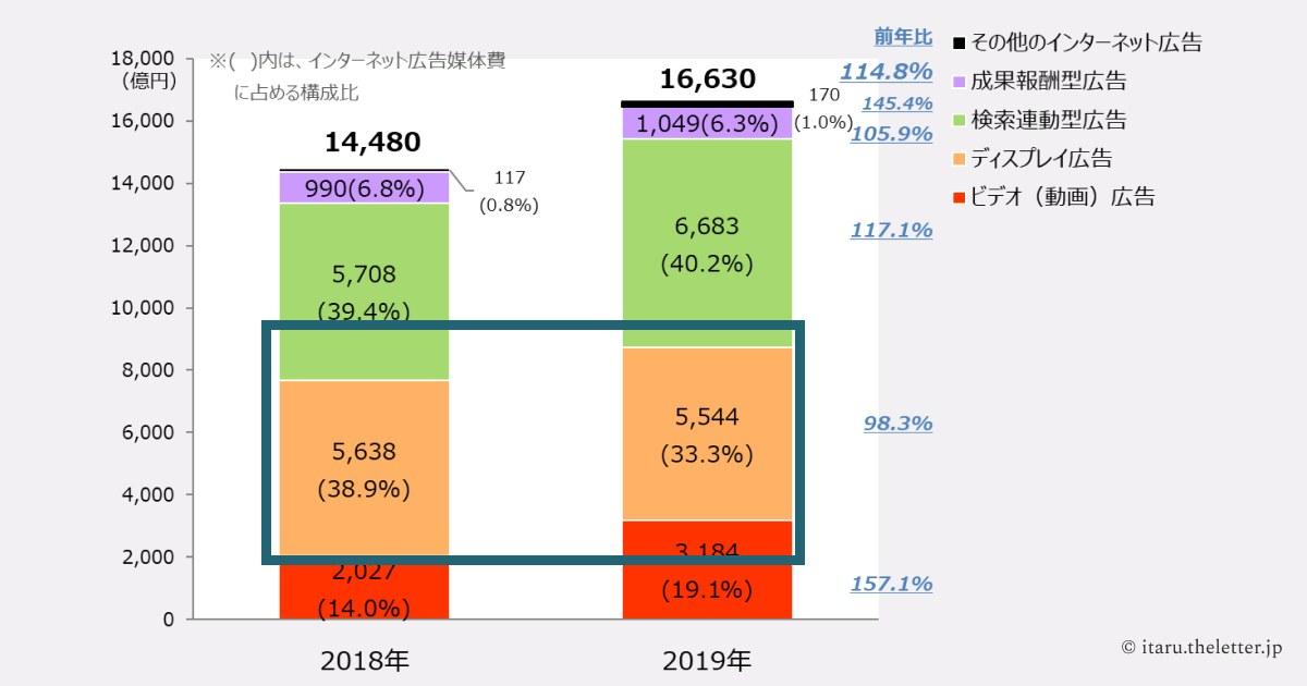 "<a href=""https://www.dentsu.co.jp/news/release/2020/0317-010029.html#:~:text=%E3%82%8F%E3%81%8C%E5%9B%BD%E3%81%AE2019%20%E5%B9%B4%E3%81%AE,%EF%BC%85%EF%BC%89%E3%82%92%E5%8D%A0%E3%82%81%E3%81%A6%E3%81%84%E3%81%BE%E3%81%99%E3%80%82"">2019年 日本の広告費 インターネット広告媒体費 詳細分析</a>"