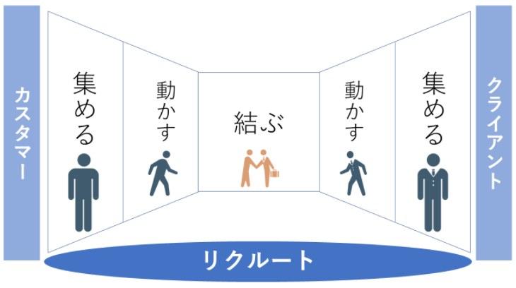 "<a href=""https://br-campus.jp/articles/report/129"">【リクルート】企業研究「ビジネスモデルの基本は""リボンモデル""」 ←この意味わかる?!</a>"