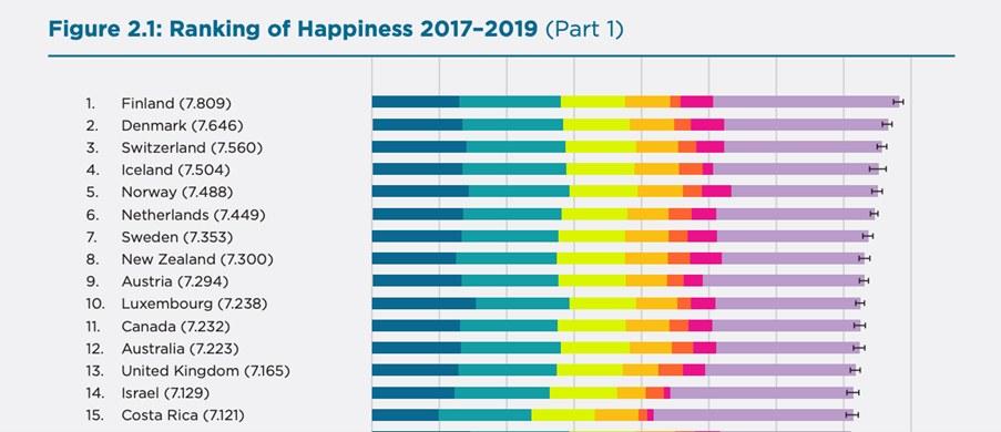 """出典:「世界幸福度調査」(ワールドハピネスレポート、World Happiness Report)の最新版『<a href=""""https://worldhappiness.report/"""" target=""""_blank"""">World Happiness Report 2020』</a>"""