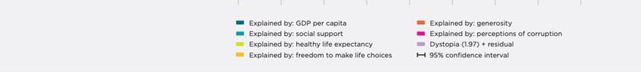 7つの評価項目:(国内総生産、実質)、社会的支援、健康寿命、 人生の選択の自由度、社会的寛容さ、社会音腐敗度と7)ディストピア(全項目が最低である架空の国)との比較 <br>