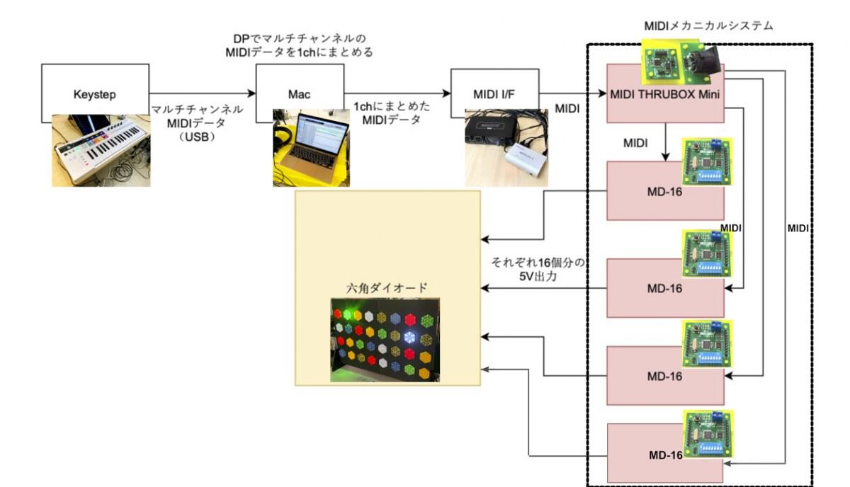 DIY MUSIC on DESKTOP 2021 Hexdiode on Music by necobit KEYSTEP PRO から六角ダイオードまでの図