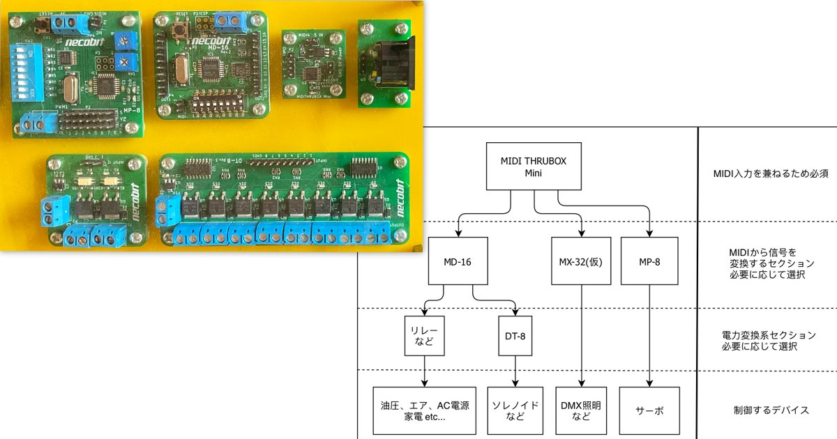 "MIDIメカニカルシステム概要は<a href=""https://necobit.com/denshi/midi-mechanical-system/"">→コチラ</a>"