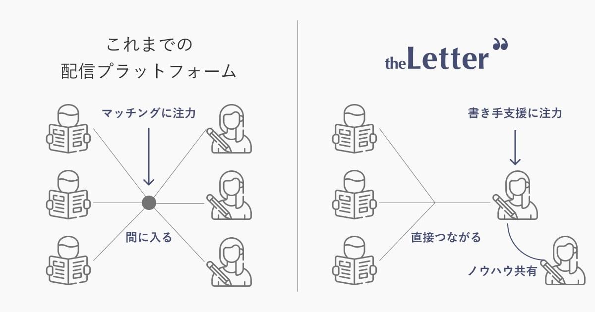 これまでの配信プラットフォームと theLetter の違い - theLetter公式ニュースレター