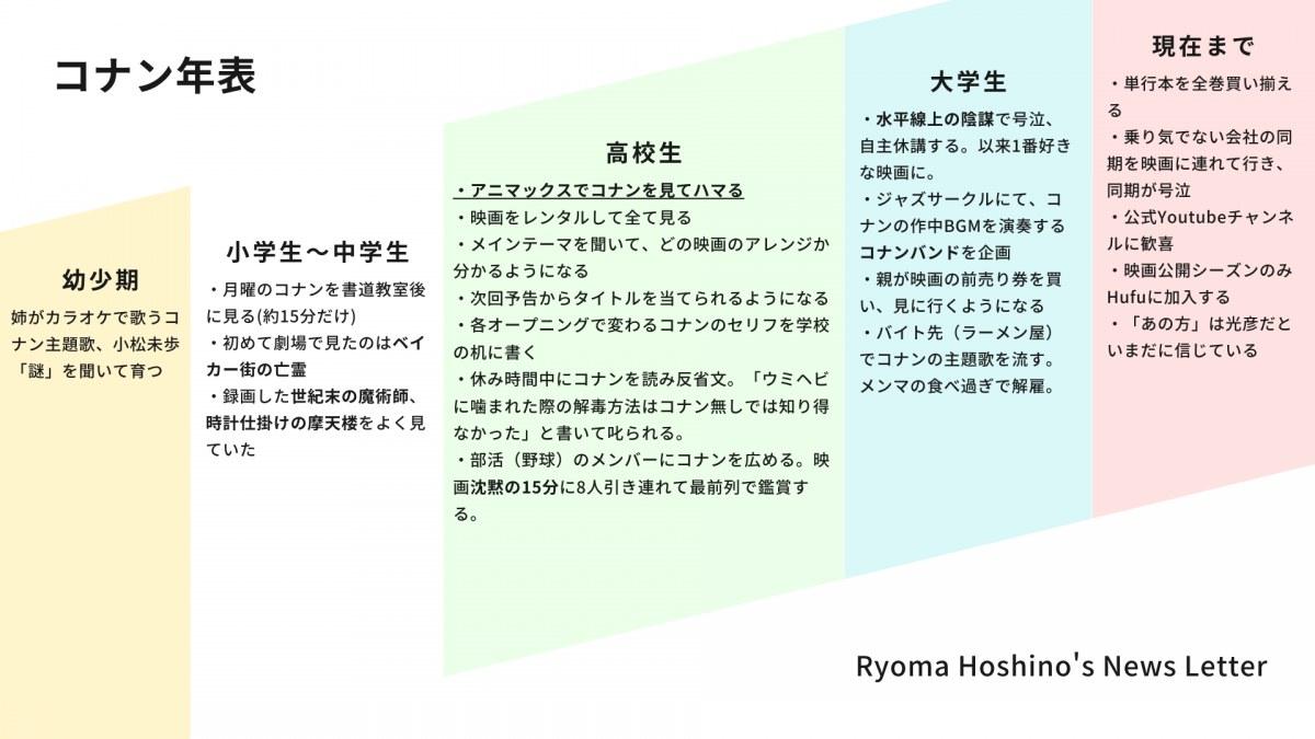 Ryoma Hoshinoのコナン年表