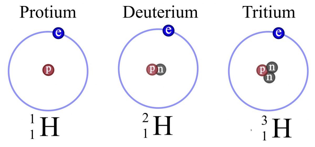 """水素(左)デューテリウム(中央)トリチウム(右)の模式図.図中pは陽子,eは電子,nは中性子.<a href=""""https://terpconnect.umd.edu/~wbreslyn/chemistry/isotopes/isotopes-of-hydrogen.html"""">メリーランド大学</a>"""