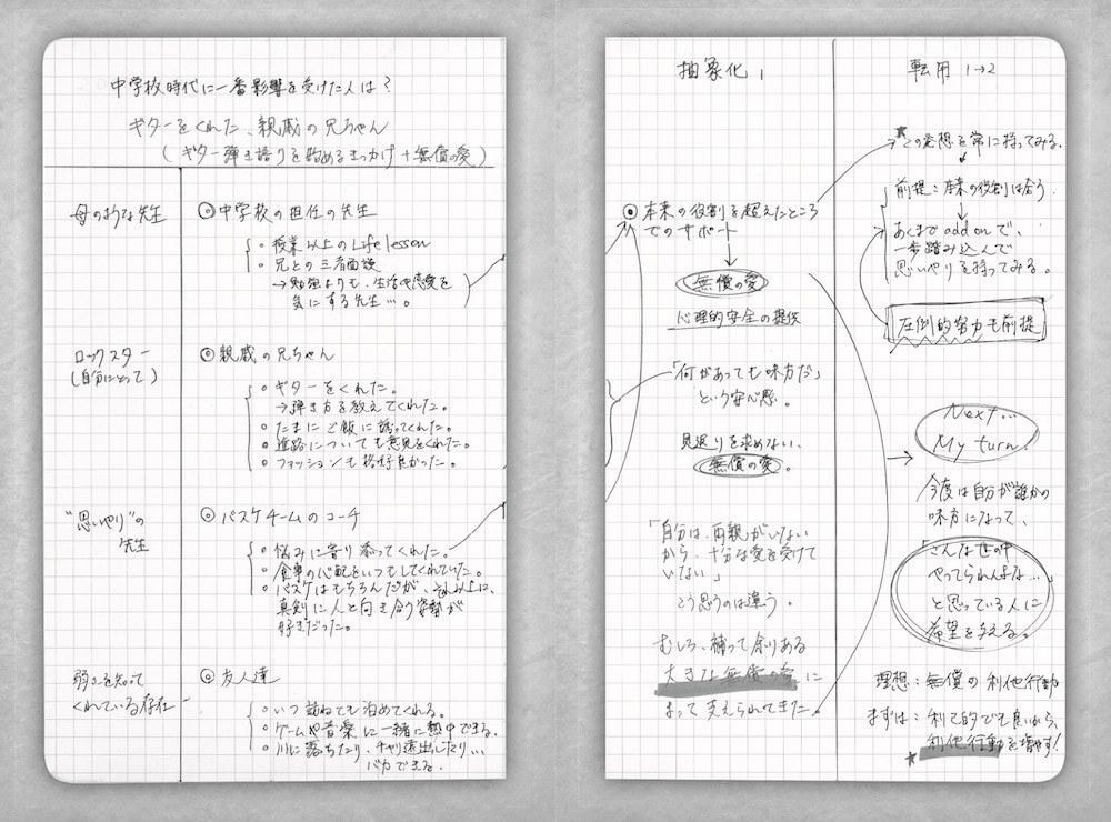書籍 「メモの魔力」 の 「ファクト」 「抽象化」 「転用」 (引用: 新 R25)<b></b>