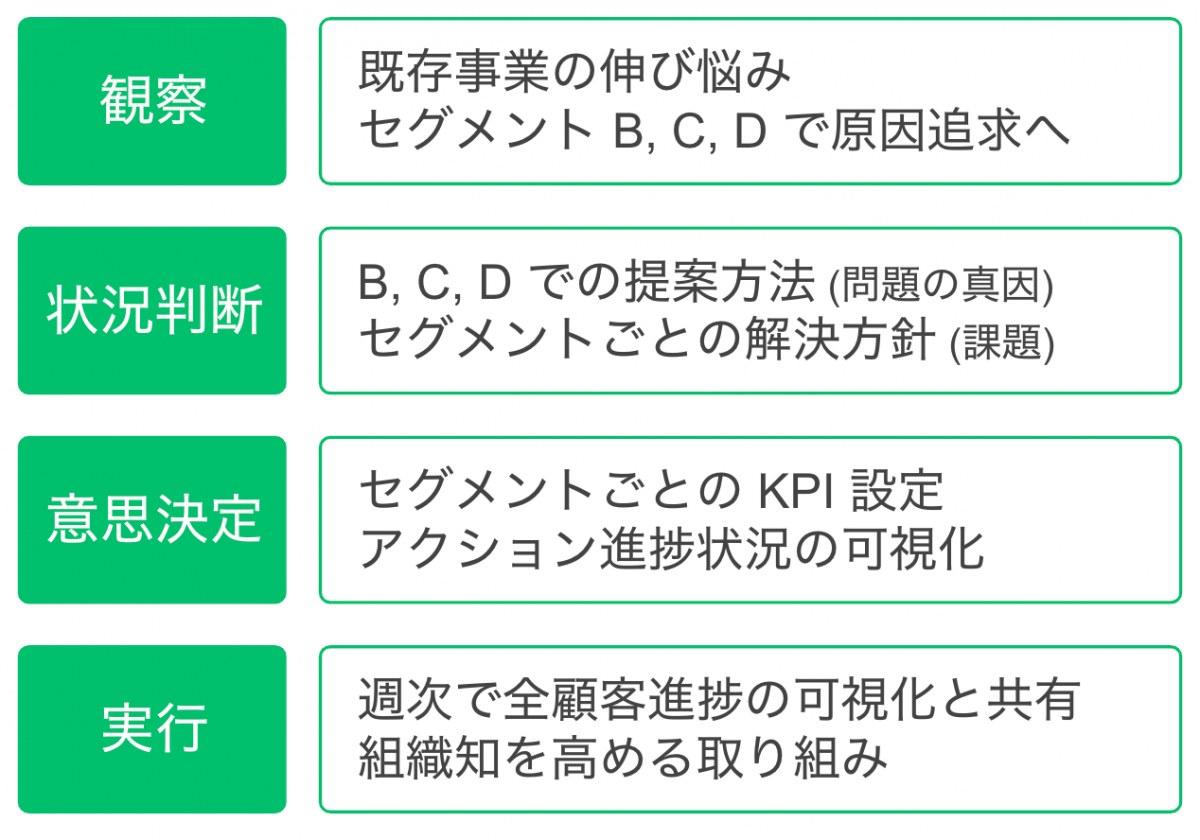 OODA でのまとめ (コンサルティング事例)