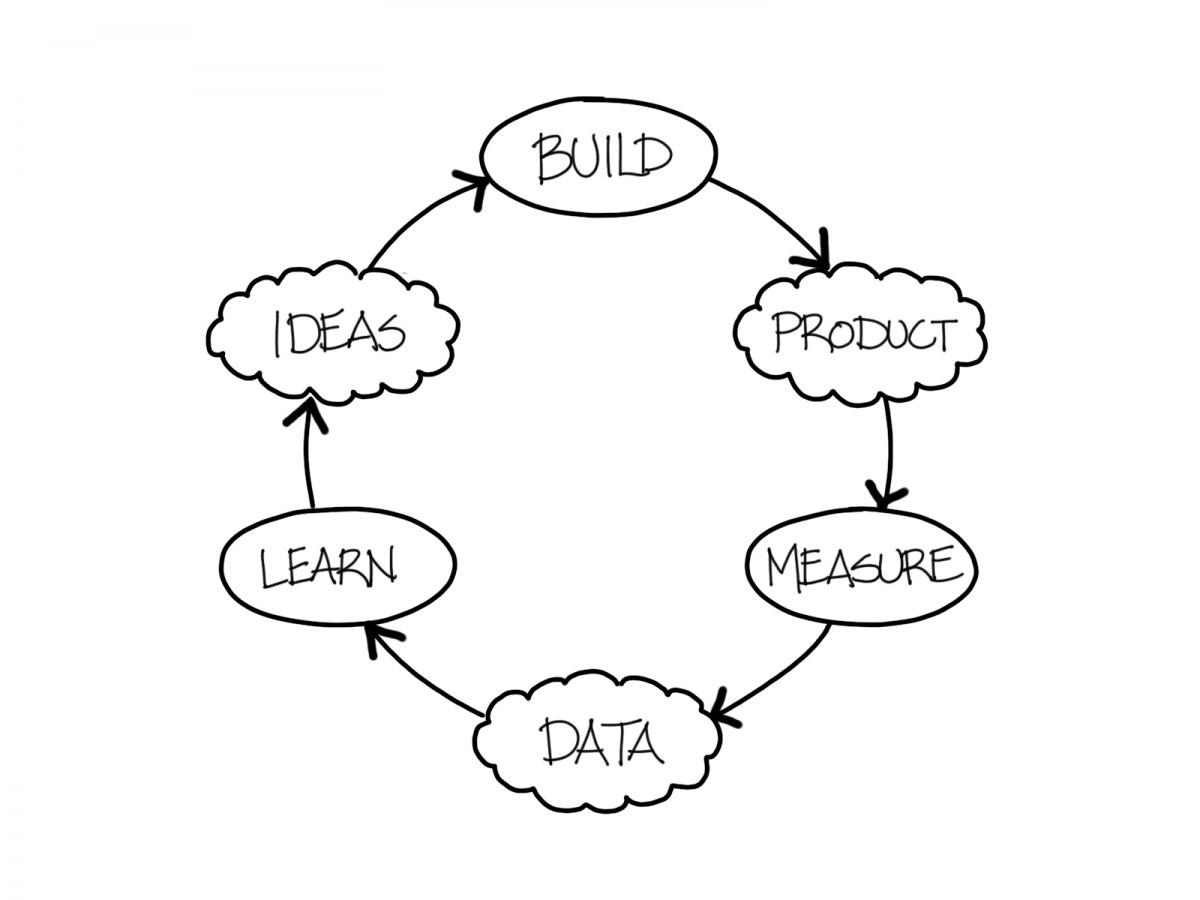 """引用:<a href=""""https://www.kbp.media/build-measure-learn/"""">KBP Media</a>"""