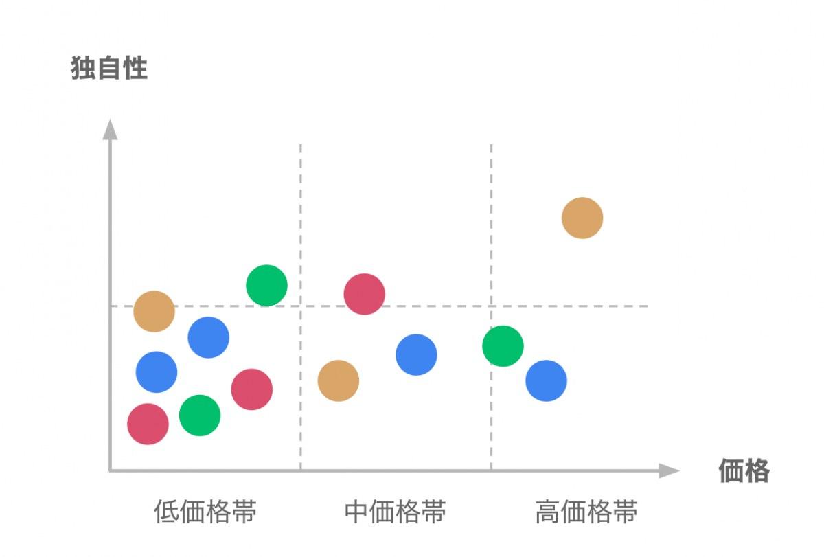 市場分析 (価格帯 × 独自性)