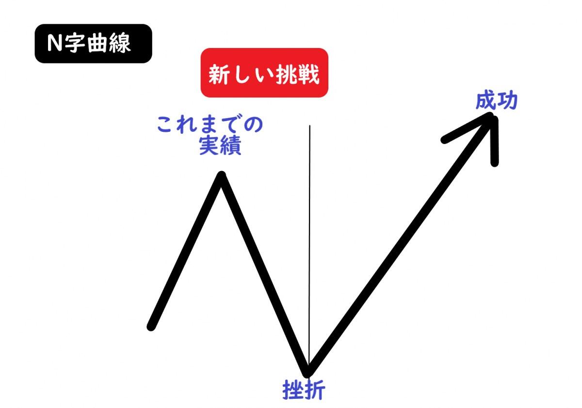 """引用:<a href=""""http://change-job.site/2020/02/03/nishinocunsulbest3/"""">半沢くんの熱血マネー塾</a>"""
