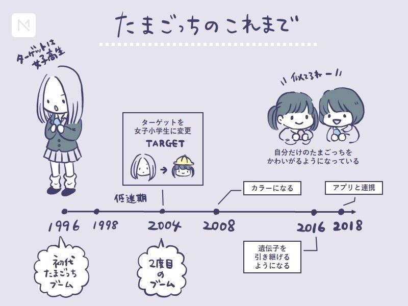 "引用:<a href=""https://marketingnative.jp/tamagotch/"">Marketing Native</a>"